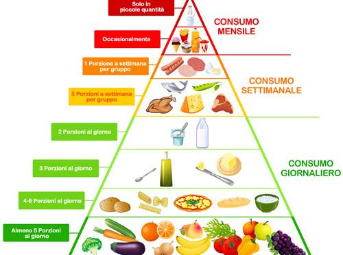 Dieta mediterranea: non solo una difesa contro l'attacco di diverse malattie, ma anche un'eccellenza gastronomica copiata in tutto il mondo!